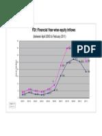 Fdi Flows in India