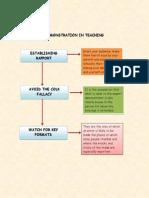 concept map in educ 117