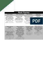 Past Forms Grammar