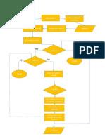 Anagram Flowchart
