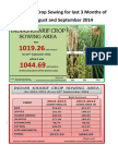 India's Kharif Crop Sowing for last 3 months from September 2014