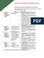 TD sur le thème 122  - Sujet de dissertation
