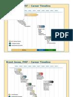 Brent Jones, PMP – Career Timeline