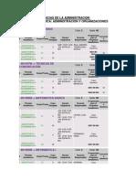 Asignaturas CIENCIAS DE ADMON Semestre I.pdf