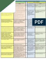 Cuadro comparativo de Ley General de Victimas Ley de Atención y Protección de Victimas.pdf