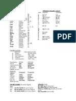 Anonimo - Alfabeto Ogham.pdf