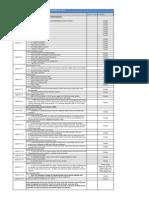 LTE Parameter List