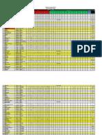 Placement 2013-2014 dtu full details