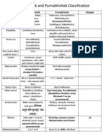 Dikshabhishek and Purnabhishek Classification