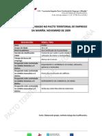 Perfil Tipo do parado Novembro 2009 Pacto