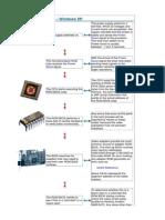 Pc Boot Process