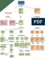 MAPA CONCEPTUAL  EDAD MEDIA.pdf