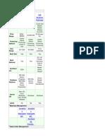 SAP Comparison