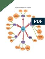 Peta Konsep Media Dan Sumber Belajar