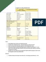 Farmakologi SLE