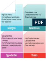 Indian Furnishing Industry SWOT