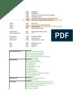 SAP Tabellen Overzicht