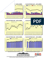 Rebgv Area Charts - 2014-09 Vancouvereast Graphs-listed Sold Dollarvolume