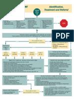 CKD Assessment Algorithm