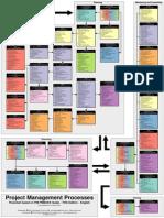 130511086 PMI PMBOK 5 Project Management Processes Flowchart