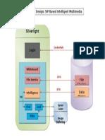 Low Level Design of SIP System