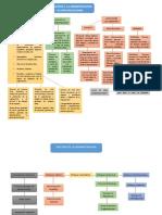 Mapa conceptual e informe de cultura organizacional.pdf.docx
