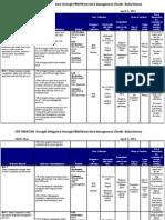 M&E Plan (Project Sample)