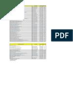Operators Modules List