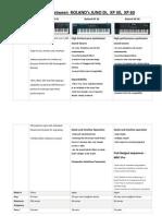 Compare Roland XP 60, XP 30, Juno Di