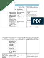 Tabela subdomínio D3