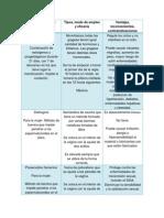 Tabla de metodos anticonceptivos.docx