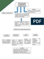 EVOLUCION DEL PENSAMIENTO ADMINISTRATIVO.docx