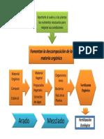 Fertilizacion Ecologica.pdf