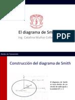 El diagrama de SmithV2.pdf