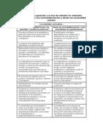Características generales a la hora de entender los materiales curriculares desde una racionalidad técnica y desde una racionalidad práctica