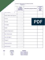 Senarai Semak Kemahiran Matematik PMR