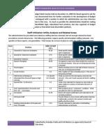 GPPSS Budget Parameter Items Catalogue