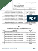 Tax Rates - TY 2014 - B.Com II Taxation