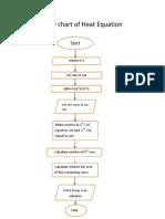 Flow Chart Heat Equation (BT10CHE051) Prashant Meena