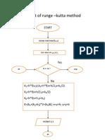 Flow Chart of Runge(BT10CHE084)