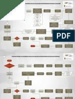 FLUJOGRAMA REGLAMENTO DE SEGURIDAD pdf.pdf