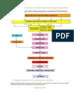 Schema Tehnologica de Obtinere a Semifabricatelor Si a Produselor de Panificatie