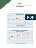 10. Lampiran f Grafik Srf Dan Displacement