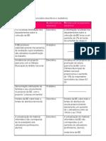 2.6 Distinguir enunciados tabela