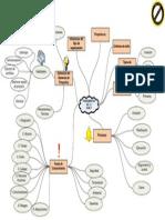 1. Visio-mapa Mental de Fundamentos
