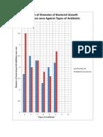 Graph Antibiotic Lab Report