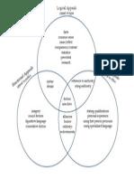 appeals venn diagram