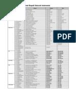Data Bupati 2009