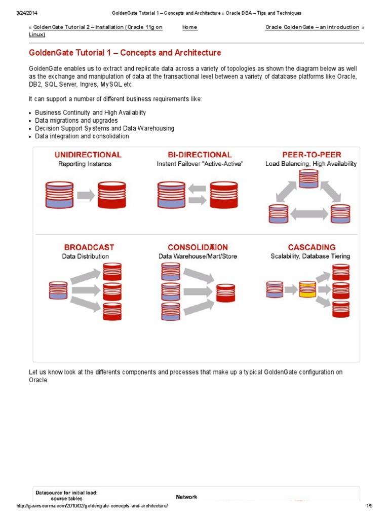 Goldengate tutorial 1pdf oracle database computer data storage baditri Choice Image