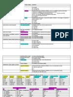 tabela de verbos.docx